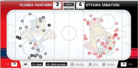Sens-panthers122211_medium