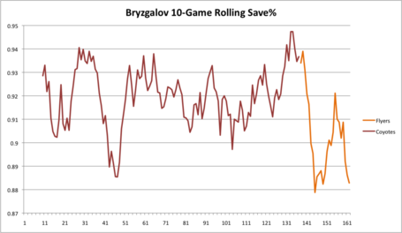 Bryzgalov_10_game_avg_medium