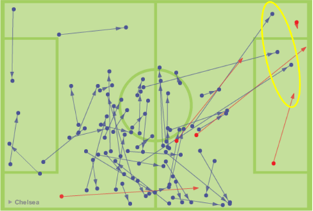 Luiz_passing_chart_medium