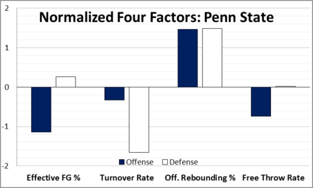 Normalized_four_factors_penn_state_medium