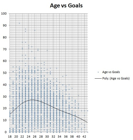 Age_vs_goals_medium