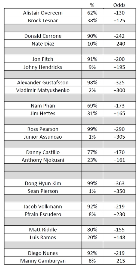Ufc141picksodds_medium