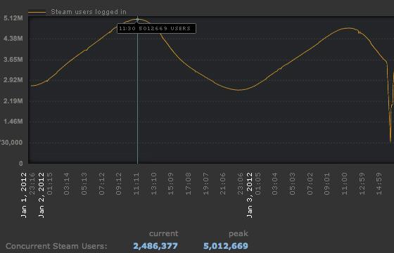 Steam-stats