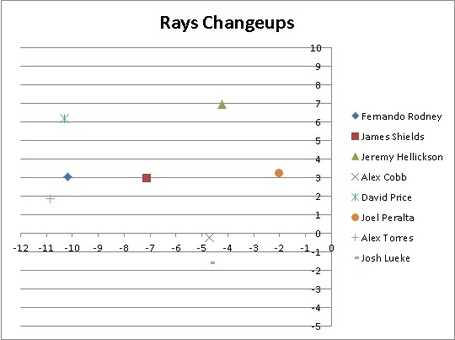 Rays_changeups_medium