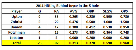 Hitting_5th_behind_joyce_in_2011_medium