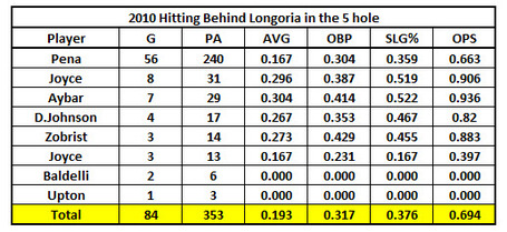 2010_hitting_5th_behind_longoria_medium