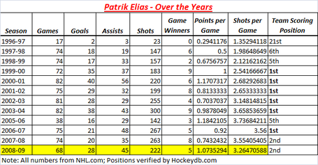Patrik_elias_season_stats_medium