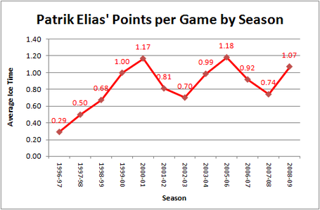 Elias_ppg_season_chart_medium