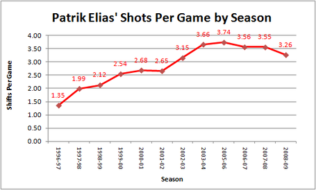 Elias_spg_season_chart_medium