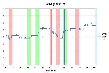 Bw_chart_wpg_buf_1-7-12_medium