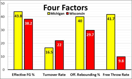 Four_factors_wisconsin_medium