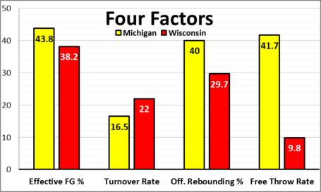 Four_factors_wisconsin_medium