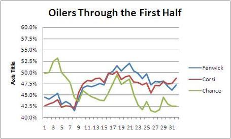 Oilers_in_first_half_medium