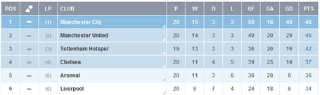 Epl_table_medium