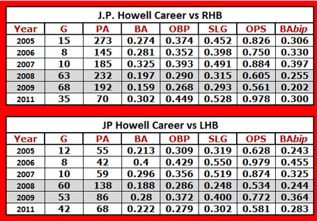 Jp_howell_splits_career_medium