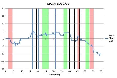 Bw_chart_wpg_bos_1-10-12_medium