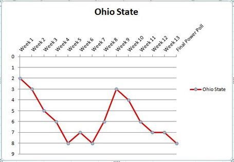 Ohio_state_graph_3_medium