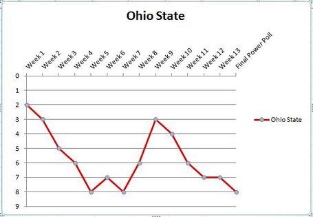 Ohio_state_graph_3_medium