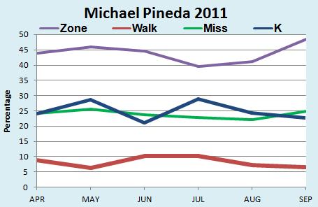 Pineda2011_medium