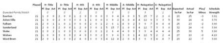 Mid-table_mini-league_week_21_medium