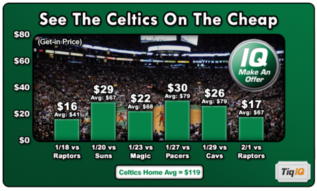 Celticscheap_below_average_ticket_price_games_jan_2012_medium