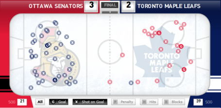 Shot_chart_sens_leafs_medium