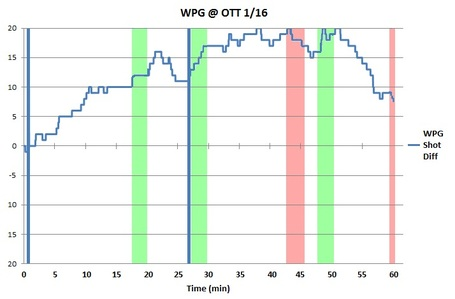 Bw_chart_wpg_ott_1-16-12_medium