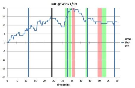 Bw_chart_wpg_buf_1-19-12_medium