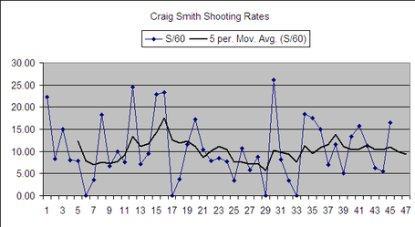 Craig_smith_shooting_rates_20120120_medium