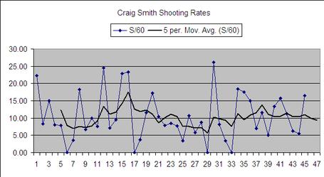 Craig_smith_shooting_rates_20120120_medium