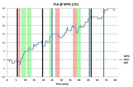 Bw_chart_wpg_fla_1-21-12_medium