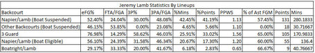 Jeremy_lamb_statistics_by_numbers