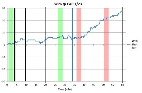 Bw_chart_wpg_car_1-23-12_medium