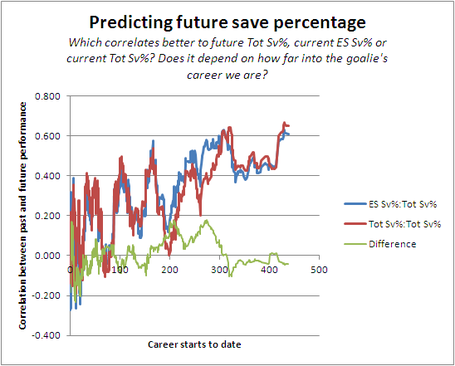Predicting_save_percentages_medium