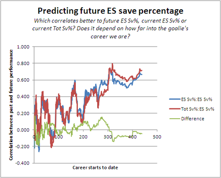 Predicting_save_percentages_2_medium