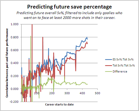 Predicting_save_percentages_3_medium