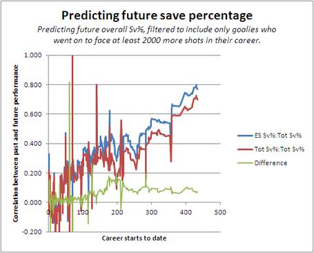 Predicting_save_percentages_3_medium