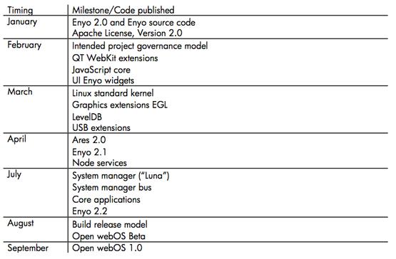 Open-webos-milestones