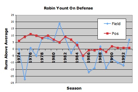 Robin_yount_defense_medium