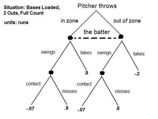 Bases Loaded, 2 Outs, Full Count, What Should the Pitcher Do ...