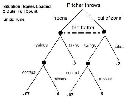 Game_theory_chart_3-2-2out_bases_loaded_medium