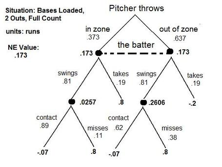 Game_theory_chart_3-2-2out_bases_loaded_solved_medium