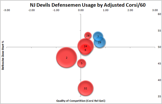 Nj_devils_dmen_usage_1-26-12_large