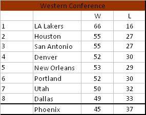 Final_western_conference_standings_medium