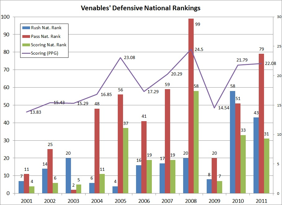 brent venables at ou a statistical analysis shakin the southland