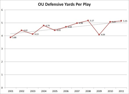 Ou_yards_per_play_medium