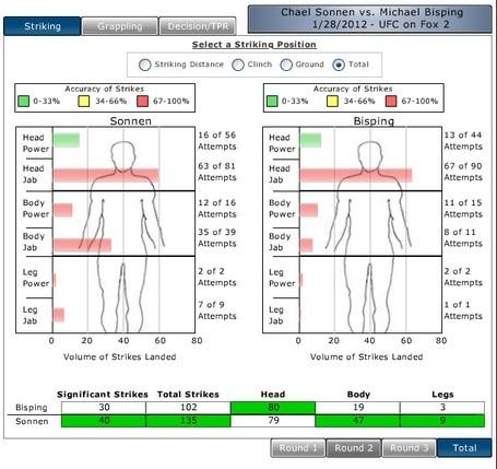 Sonnen-vs-bisping-fight-metrics_medium
