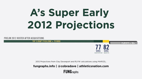 Athletics-early-projections_medium