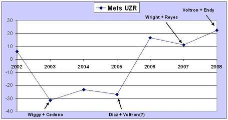 Uzr_through_the_years_medium