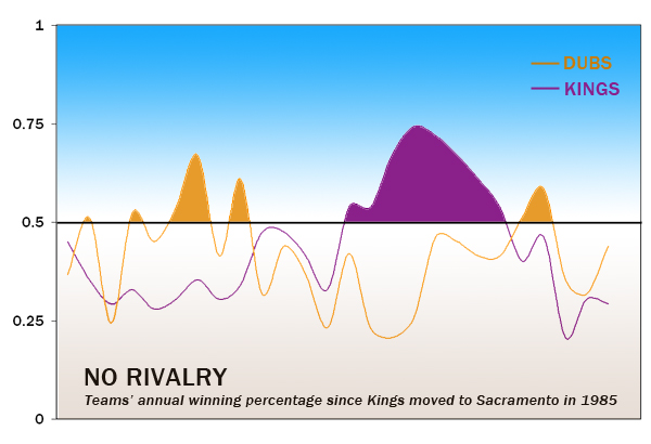 Kings Vs. Warriors Rivalry